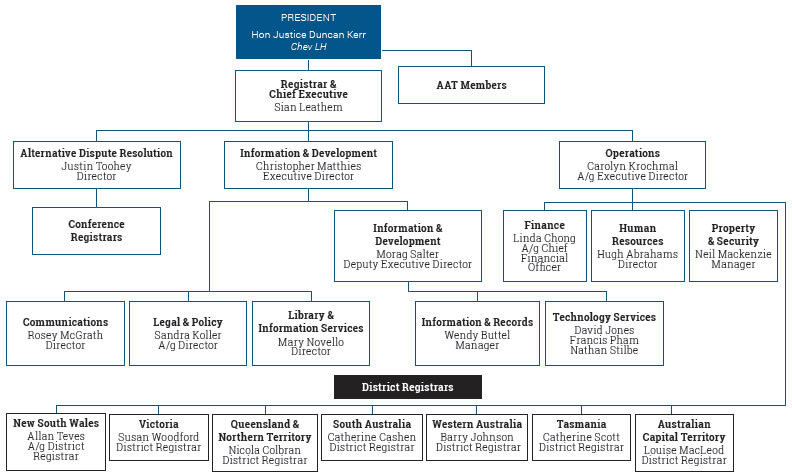 Figure A2.4 Administrative structure of the AAT, 30 June 2015